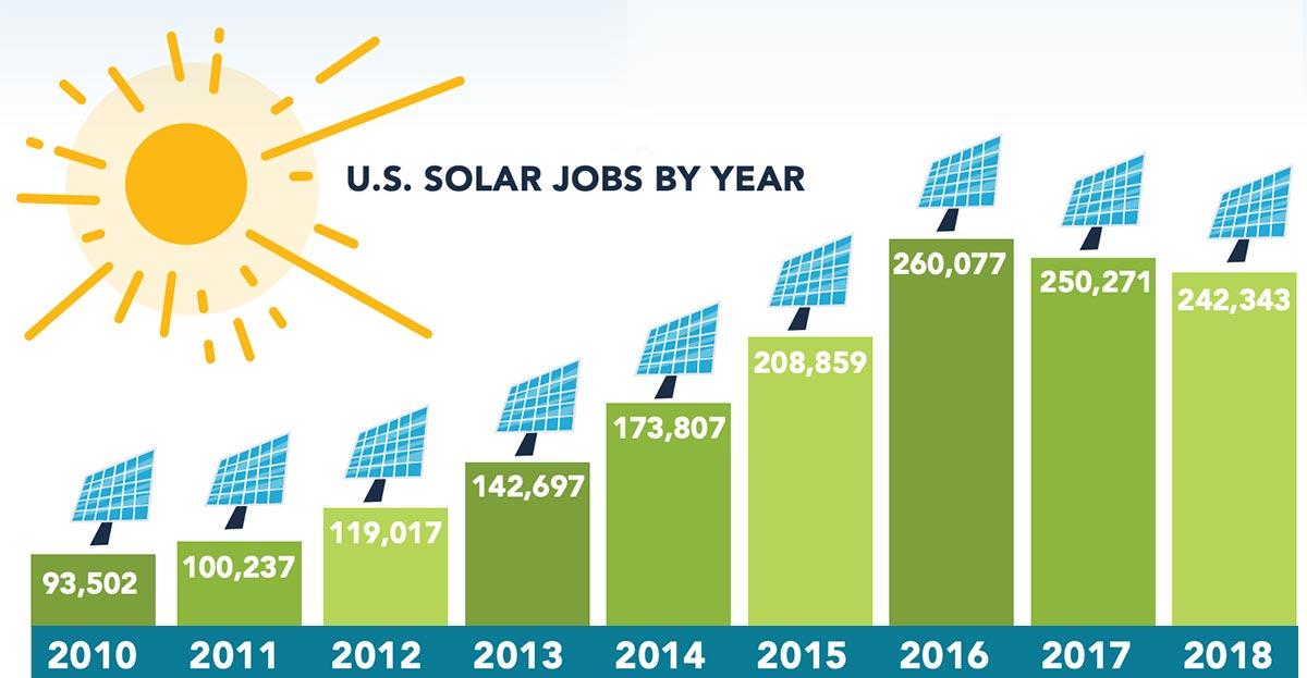 solar-jobs-the-solar-foundation